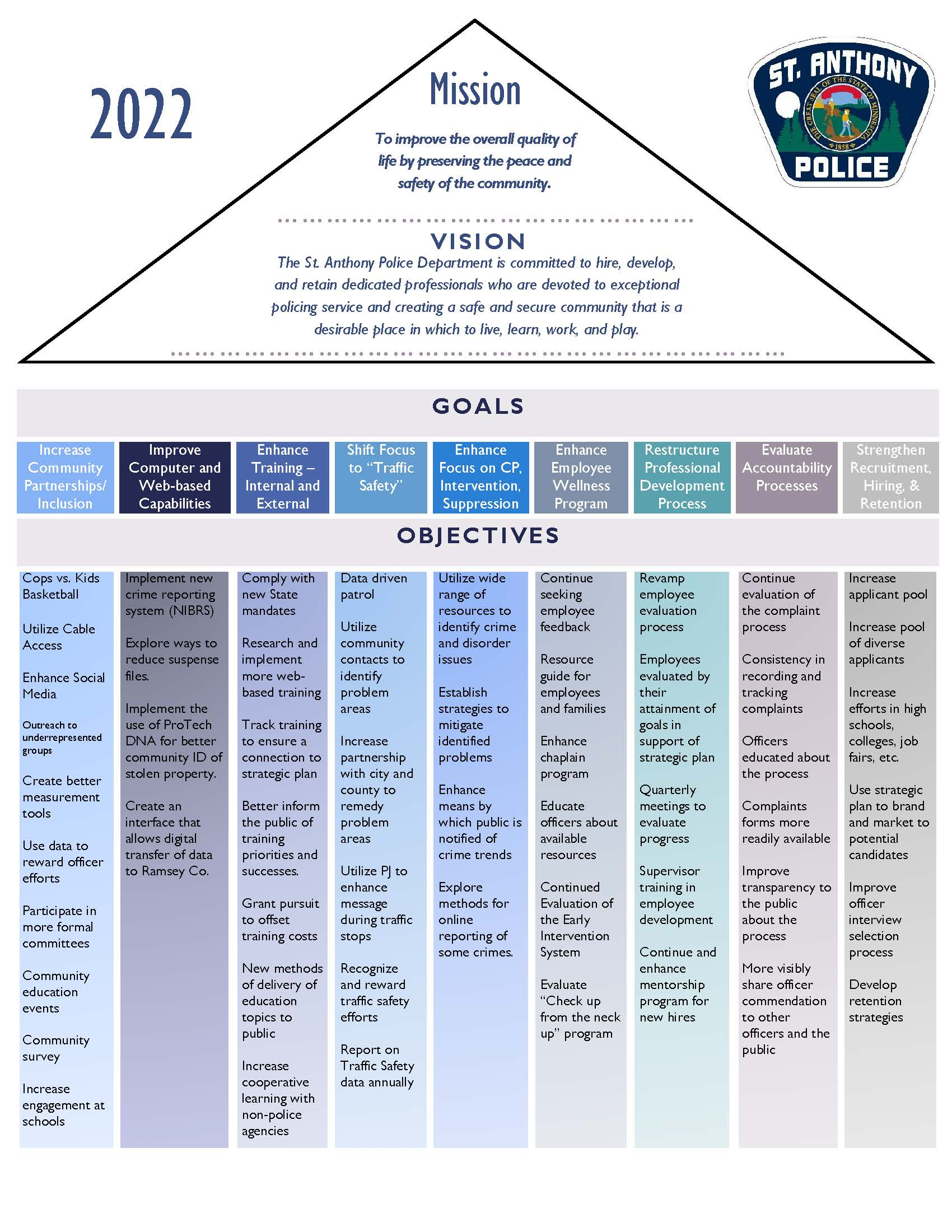 2019 St. Anthony Police Department Vision and Goals Pyramid