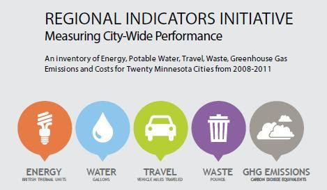 Regional Indicators Initiative Infographic