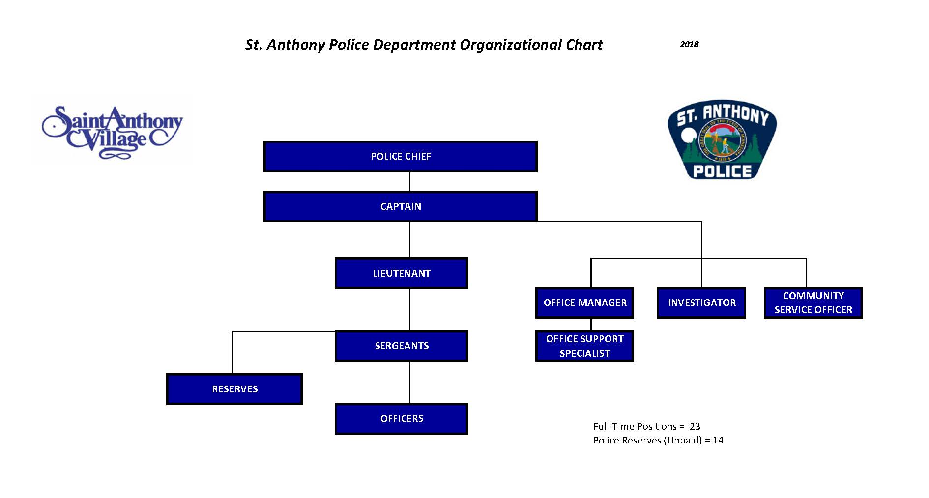 Police Department | St Anthony Village, MN